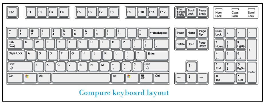 About The Computer Keyboard Keys Information For Kids Inforamtionq