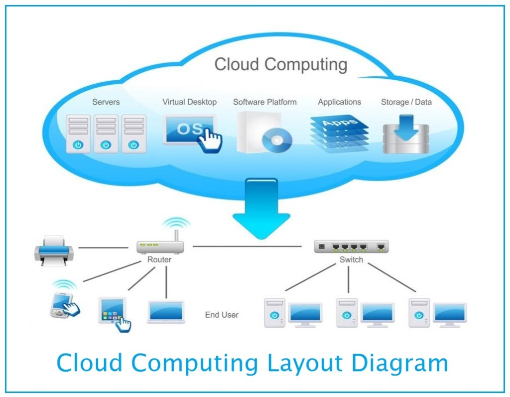 Cloud       Computing     Benefits  Services and Deployment Models   InforamtionQ
