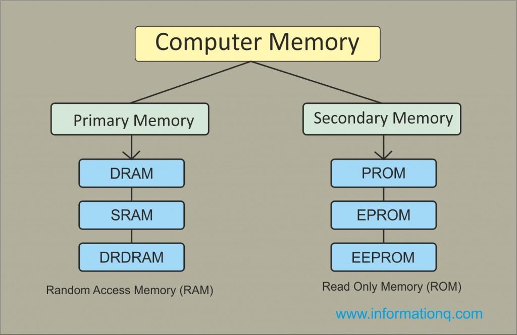 Computer Memory diagram