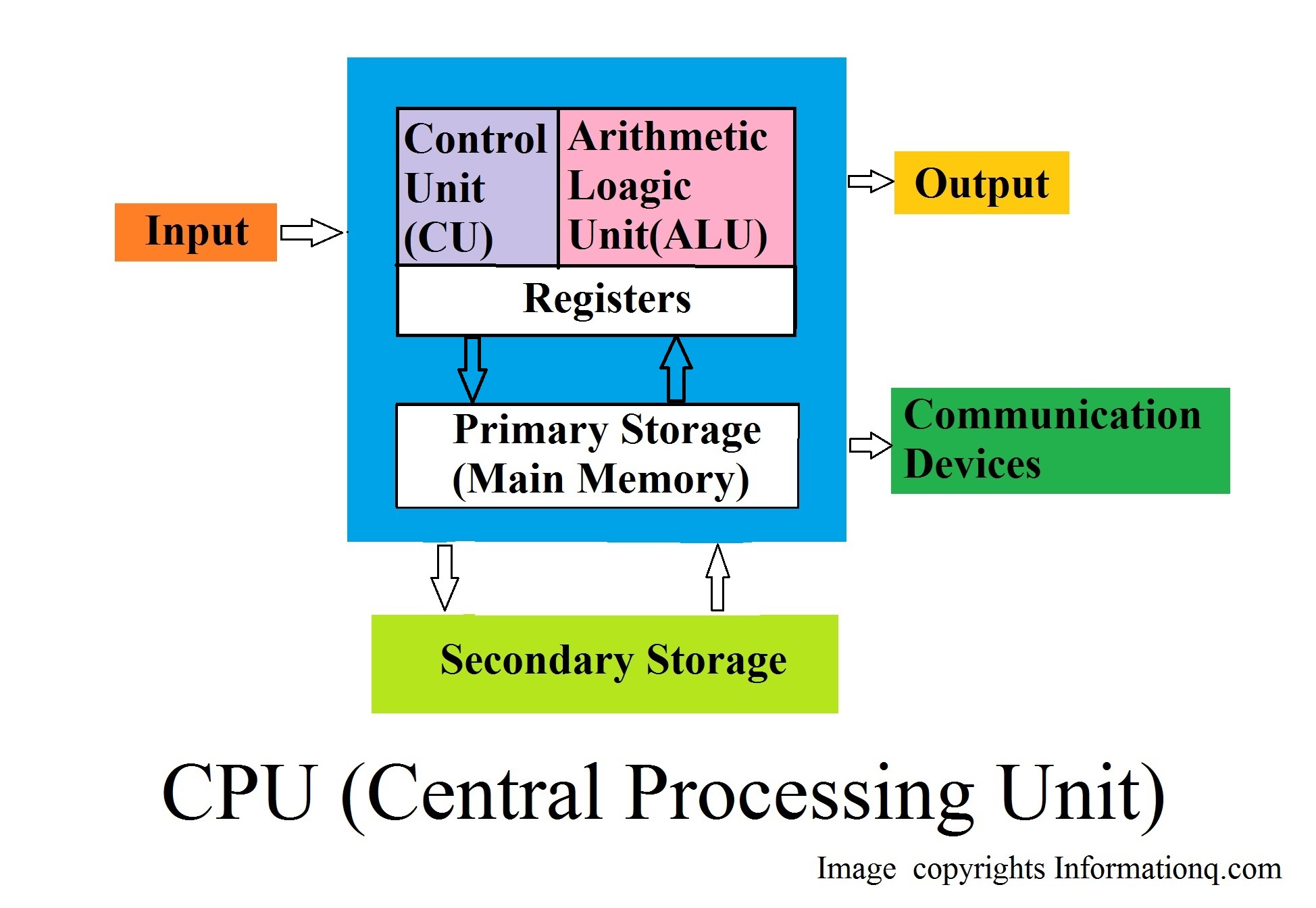 the central processing unit cpu essay Custom essay order - computer processor unit 2017 computer processor unit, order essay from experienced writers with ease - central processing unit.