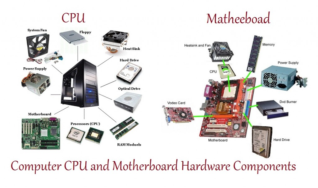 list of hardware components of a video