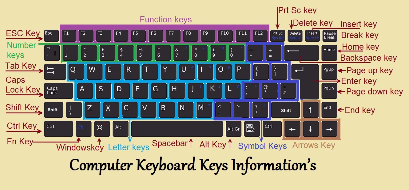 Computer Keyboard About Keyboard Keys Types And Shortcut Keys