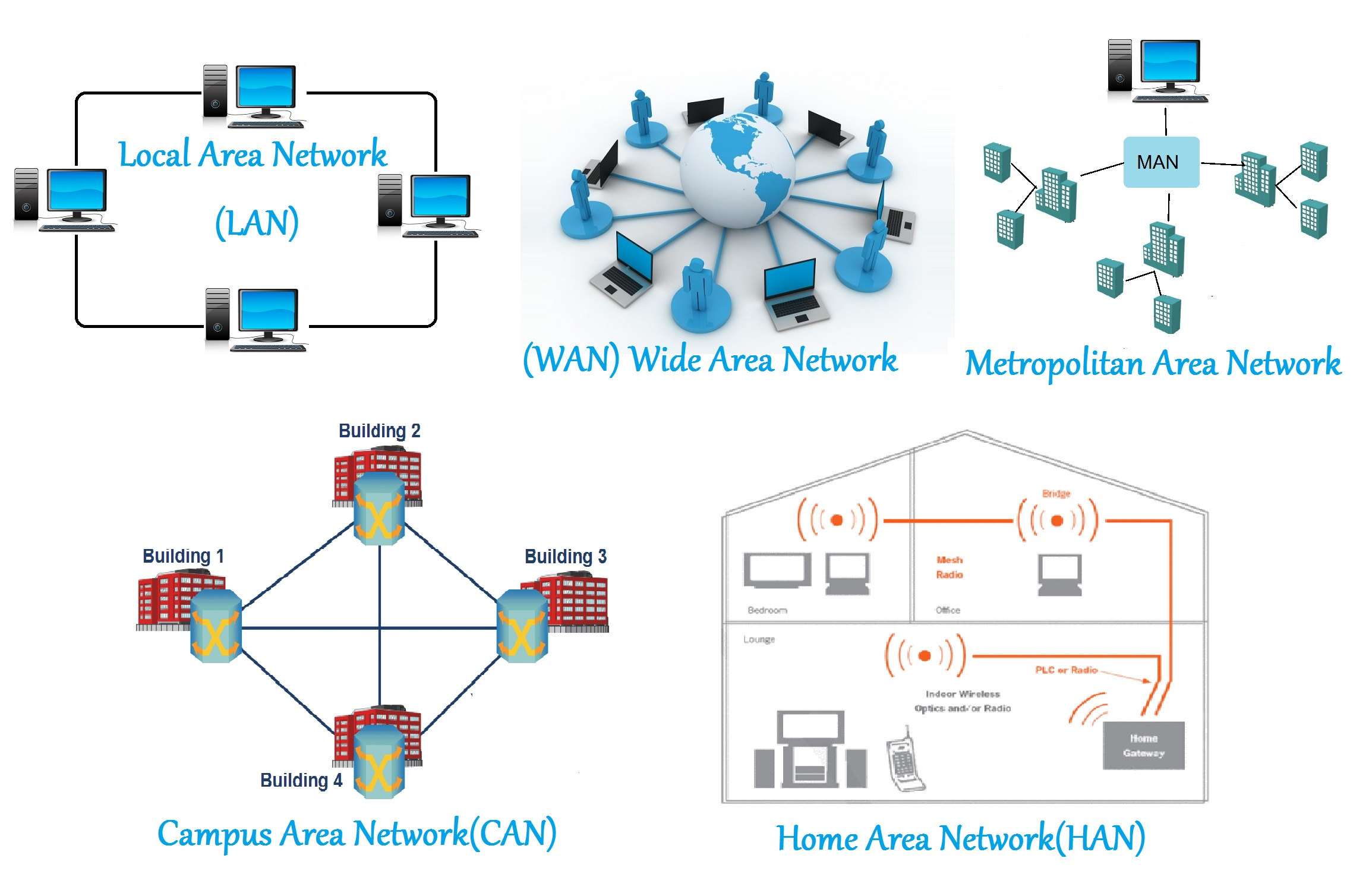 lan or local area network it is a computer network that covers a small geographical area like an office building school colleges etc where wired or