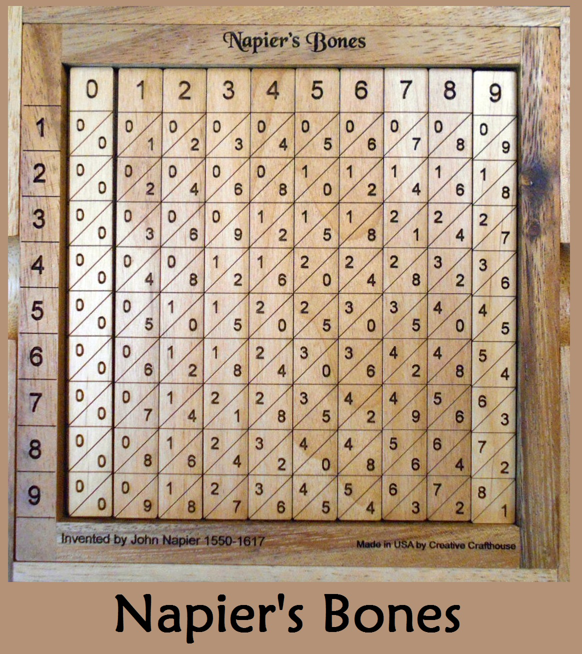 napier s bones Napier's rods became quite popular and we used in britain and on the continent the rabdologia was translated into italian and dutch, and the original latin text was republished in leiden we have used the name 'napier's rods' in this article, but often the calculating aid was called 'napier's bones'.