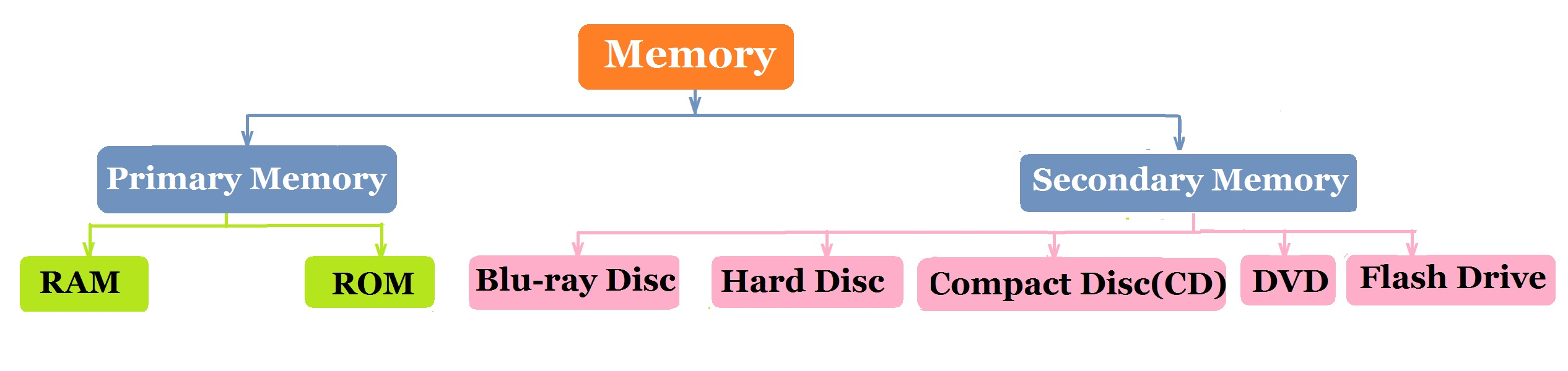 The memory of the computer is divided into two categories
