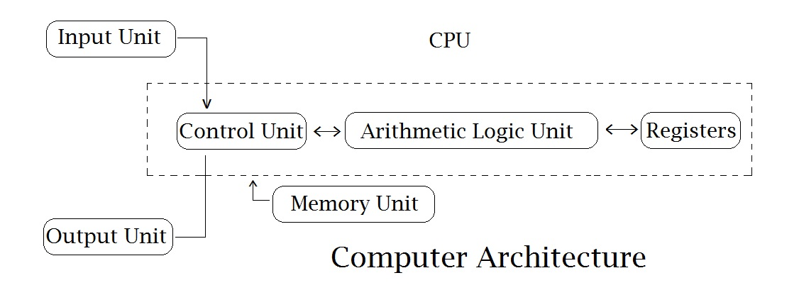 Computer Architecture and Components of a Computer
