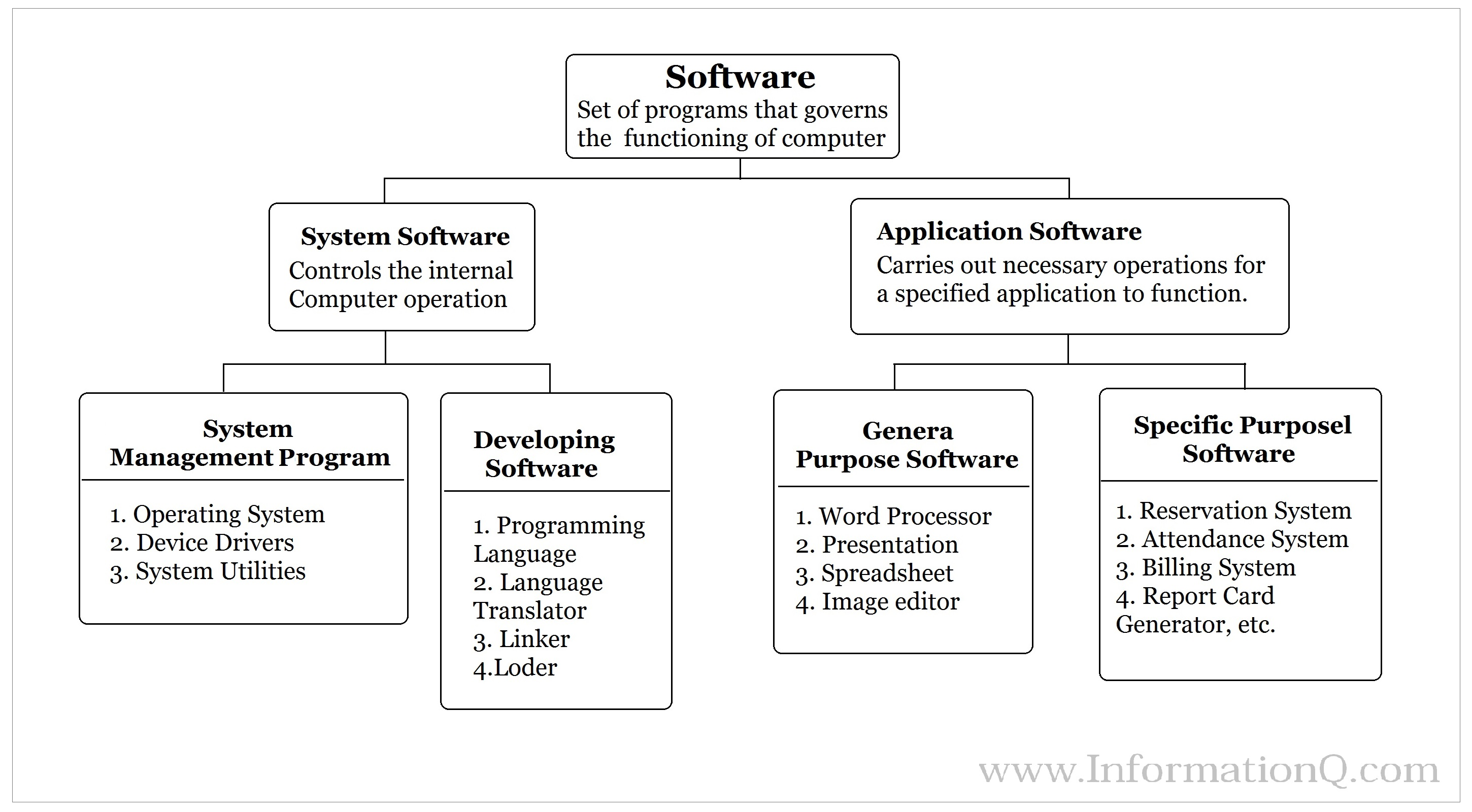 the different types and applications of computer languages Programming languages in artificial intelligence  low-level construction of new data types,  ai applications have been written in lisp so we will describe this.